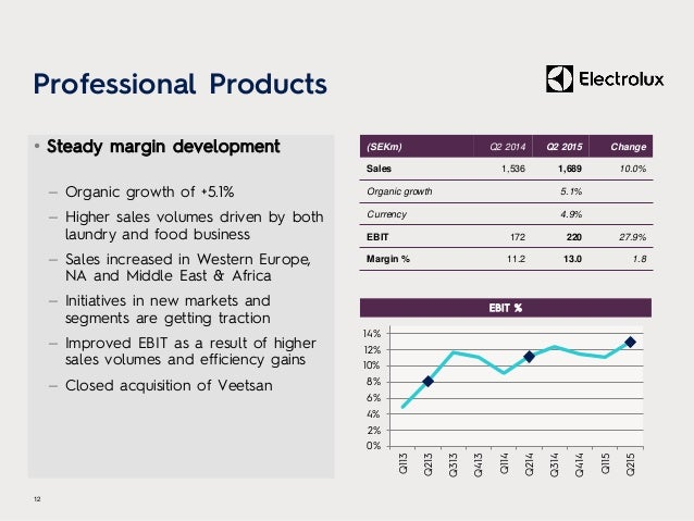 Professional Products • Steady margin development – Organic growth of +5.1% – Higher sales volumes driven by both laundry ...