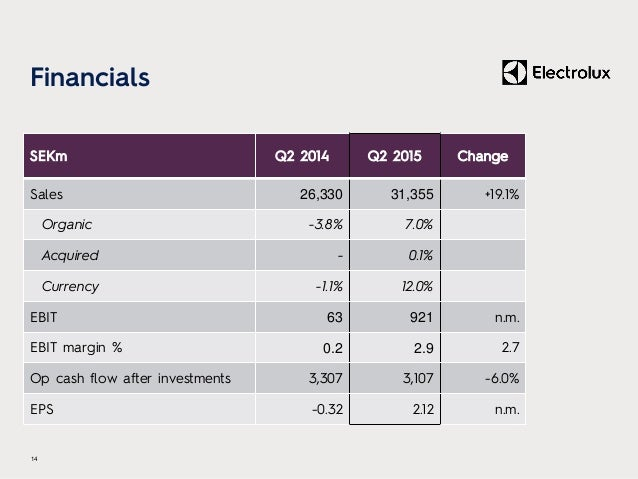 Financials 14 SEKm Q2 2014 Q2 2015 Change Sales 26,330 31,355 +19.1% Organic -3.8% 7.0% Acquired - 0.1% Currency -1.1% 12....