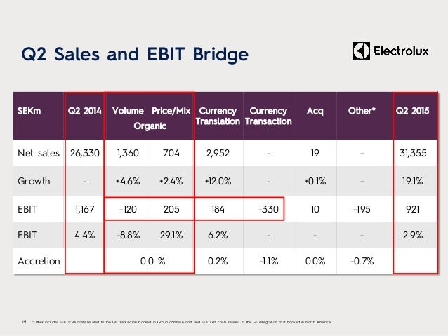 Q2 Sales and EBIT Bridge 15 *Other includes SEK 123m costs related to the GE transaction booked in Group common cost and S...