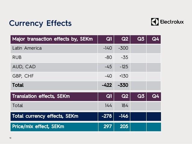 Currency Effects 16 Major transaction effects by, SEKm Q1 Q2 Q3 Q4 Latin America -140 -300 RUB -80 -35 AUD, CAD -45 -125 G...