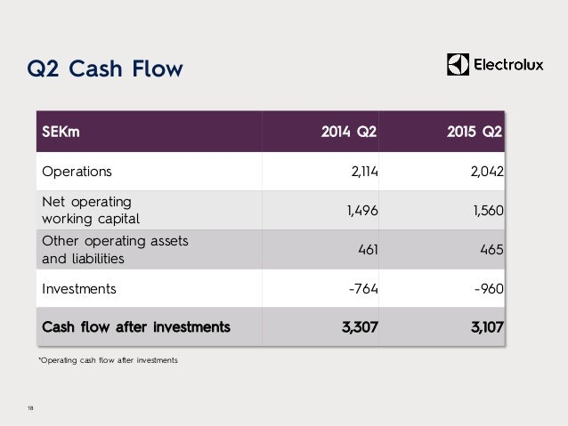 Q2 Cash Flow 18 SEKm 2014 Q2 2015 Q2 Operations 2,114 2,042 Net operating working capital 1,496 1,560 Other operating asse...
