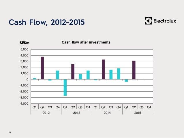 Cash Flow, 2012-2015 19 SEKm -4,000 -3,000 -2,000 -1,000 0 1,000 2,000 3,000 4,000 5,000 Q1 Q2 Q3 Q4 Q1 Q2 Q3 Q4 Q1 Q2 Q3 ...
