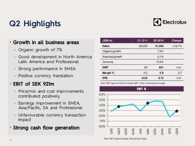 (SEKm) Q2 2014 Q2 2015 Change Sales 26,330 31,355 +19.1% Organic growth 7.0% Acquired growth 0.1% Currency 12.0% EBIT 63 9...