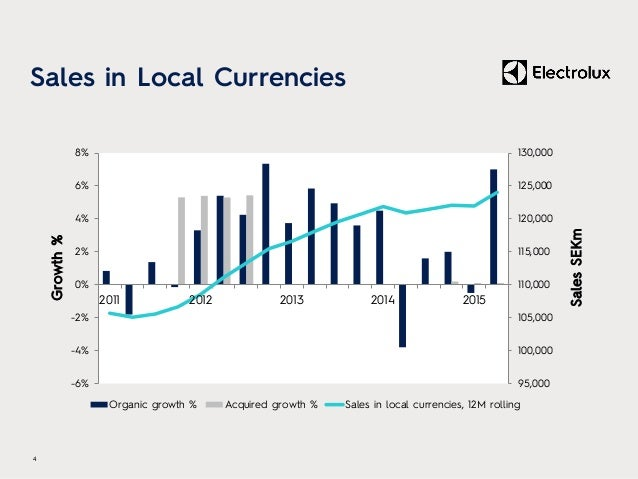 Sales in Local Currencies 95,000 100,000 105,000 110,000 115,000 120,000 125,000 130,000 -6% -4% -2% 0% 2% 4% 6% 8% 2011 2...
