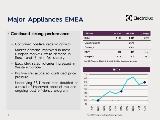Major Appliances EMEA • Continued strong performance – Continued positive organic growth – Market demand improved in most ...