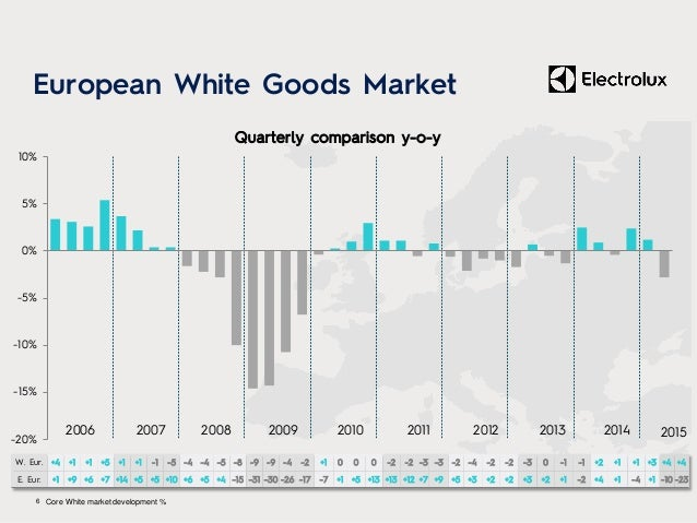 -20% -15% -10% -5% 0% 5% 10% 2006 2007 2008 2009 2010 2011 2012 2013 European White Goods Market 6 Core White market devel...