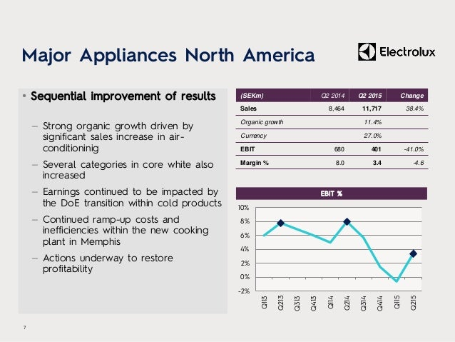 Major Appliances North America • Sequential improvement of results – Strong organic growth driven by significant sales inc...