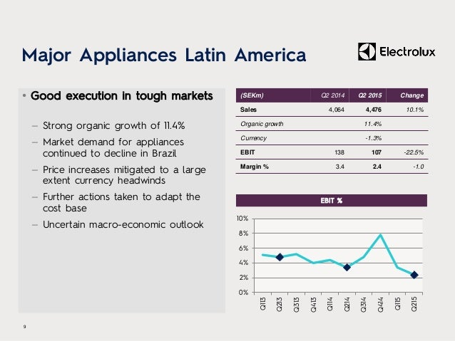 Major Appliances Latin America • Good execution in tough markets – Strong organic growth of 11.4% – Market demand for appl...
