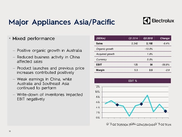 • – – – – 11 (SEKm) Q3 2014 Q3 2015 Change Sales 2,075 2,169 4.5% Organic growth -0.5% Currency 5.0% EBIT 35 41 17.1% Marg...