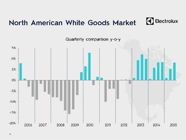• – – – – – (SEKm) Q3 2014 Q3 2015 Change Sales 5,053 4,190 -17.1% Organic growth -5.1% Currency -12.0% EBIT 242 110 -54.5...
