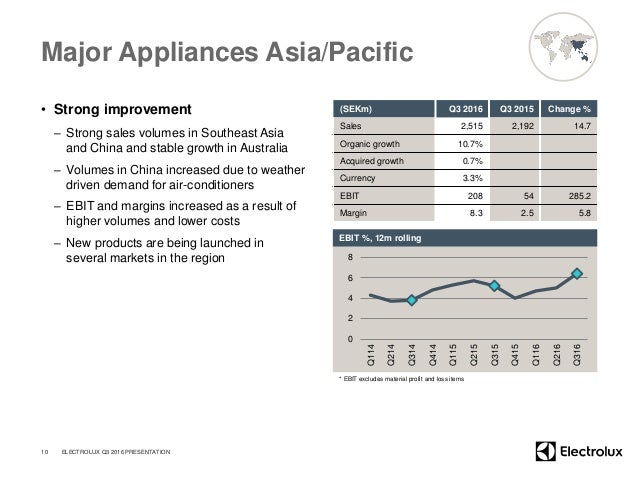 Major Appliances Asia/Pacific • Strong improvement – Strong sales volumes in Southeast Asia and China and stable growth in...