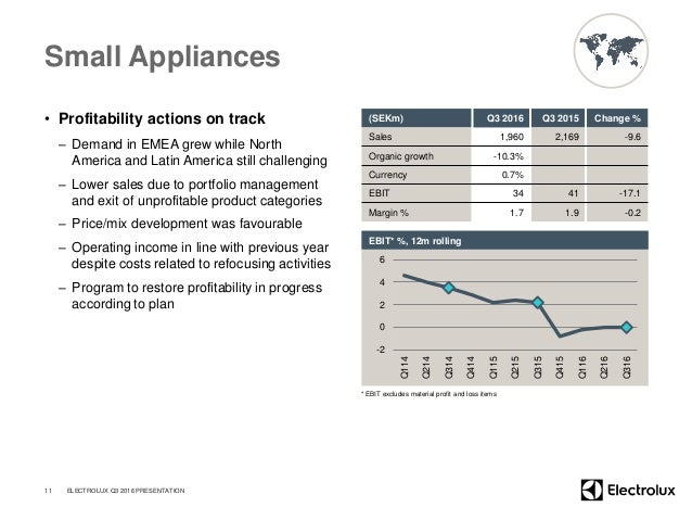 Small Appliances • Profitability actions on track – Demand in EMEA grew while North America and Latin America still challe...