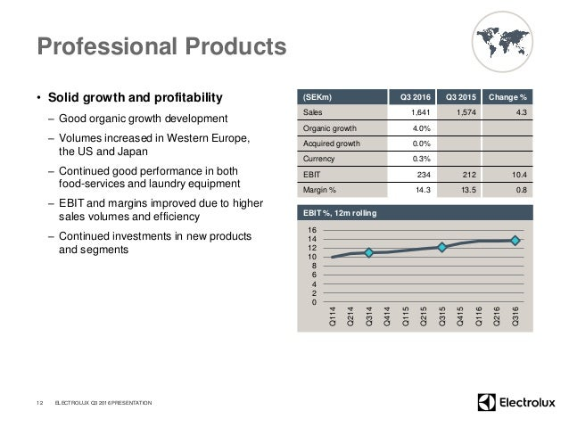 Professional Products • Solid growth and profitability – Good organic growth development – Volumes increased in Western Eu...