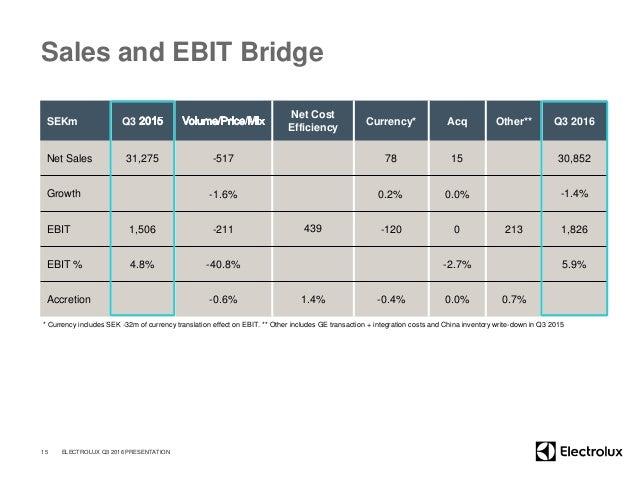 Sales and EBIT Bridge SEKm Q3 Net Cost Efficiency Currency* Acq Other** Q3 2016 Net Sales 31,275 -517 78 15 30,852 Growth ...