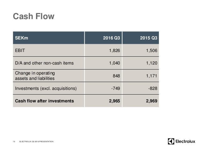 Cash Flow SEKm 2016 Q3 2015 Q3 EBIT 1,826 1,506 D/A and other non-cash items 1,040 1,120 Change in operating assets and li...