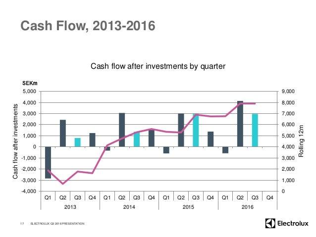 Cash Flow, 2013-2016 Cash flow after investments by quarter 17 ELECTROLUX Q3 2016 PRESENTATION Cashflowafterinvestments Ro...