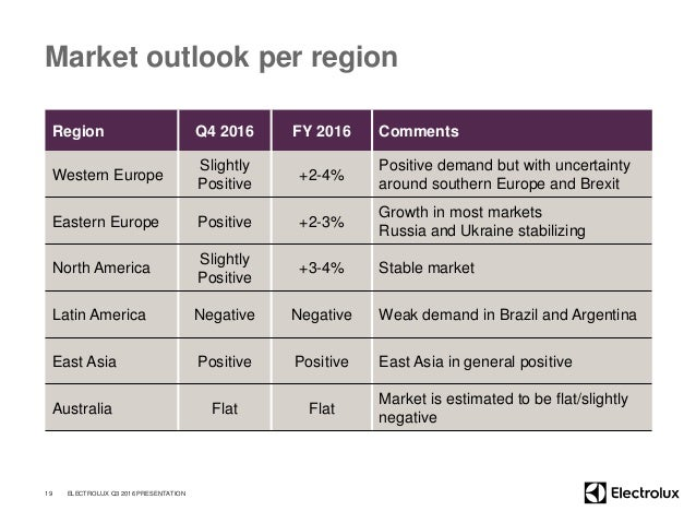 Market outlook per region Region Q4 2016 FY 2016 Comments Western Europe Slightly Positive +2-4% Positive demand but with ...