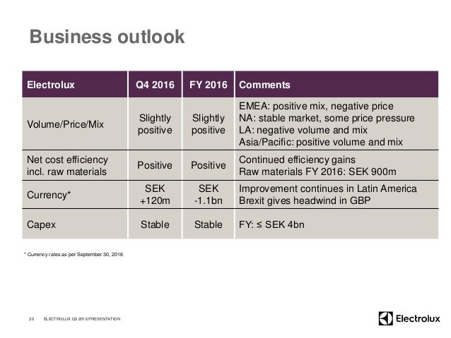 Business outlook Electrolux Q4 2016 FY 2016 Comments Volume/Price/Mix Slightly positive Slightly positive EMEA: positive m...