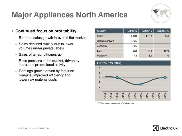 Major Appliances North America • Continued focus on profitability – Branded sales growth in overall flat market – Sales de...