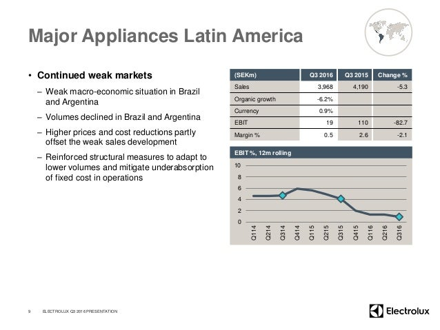 Major Appliances Latin America • Continued weak markets – Weak macro-economic situation in Brazil and Argentina – Volumes ...