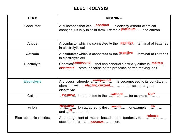 ELECTROLYSIS conduct   platinum   positive   negative   compound   aqueous   molten   compound   electric current   Positi...