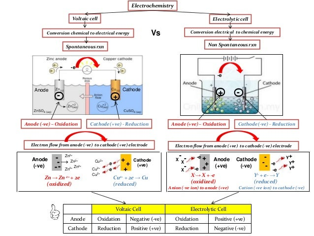 chemistry electrolysis coursework essay Introduction to electrolysis explaining which liquids conduct and batteries and fuel cells are also described this page should also prove useful for coursework projects in electrolysis.