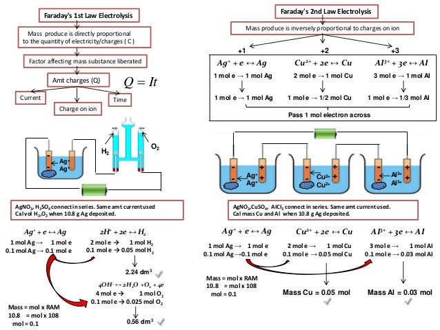 Ib Chemistry On Electrolysis And Faradays Law 48528649 on how to charge a capacitor
