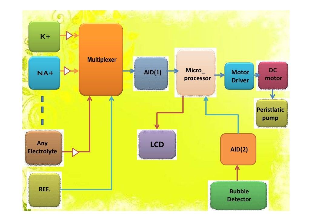Electrolyte Analyzerpptx Autosaved