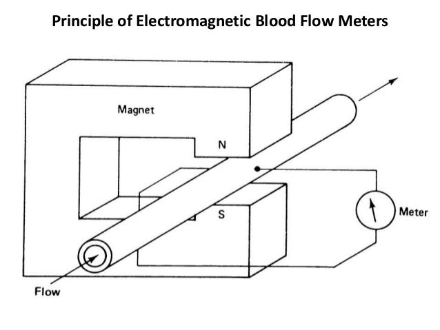 Electromagnetic blood flow meters moving conductor 2 principle of electromagnetic blood flow meters ccuart