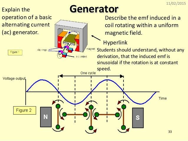 induction generator working principle pdf