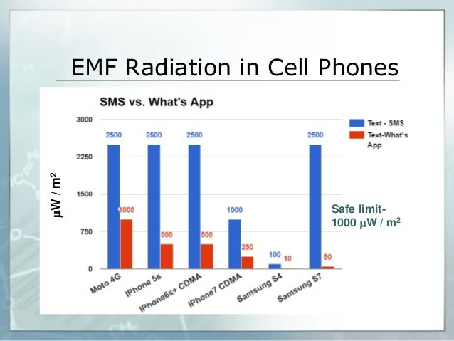 Electromagnetic Pollution In Every Day S Life