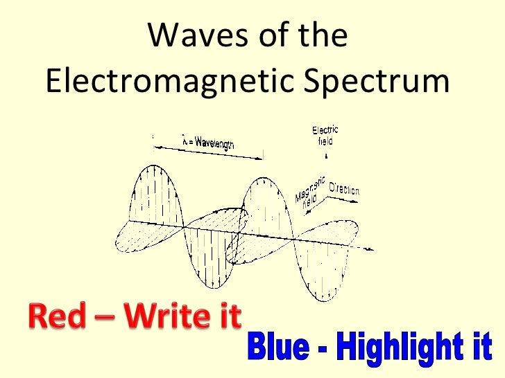 Waves of the Electromagnetic Spectrum Blue - Highlight it