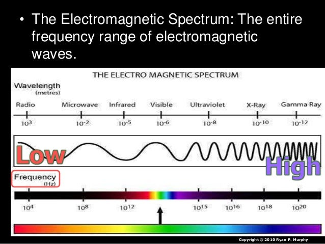 Electromagnetic Spectrum PowerPoint Physical Science