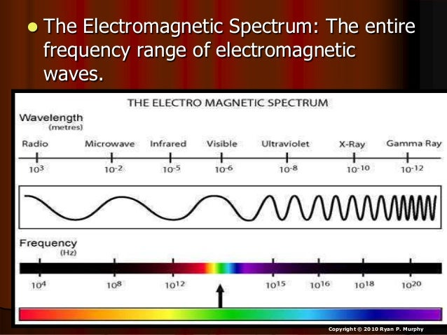 Electromagnetic Spectrum PowerPoint, Physical Science