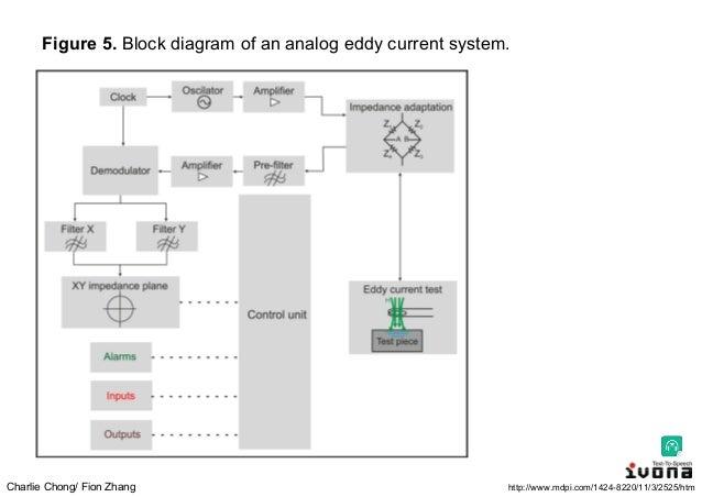 Eddy Current Analog : Electromagnetic testing non destructive techniques based