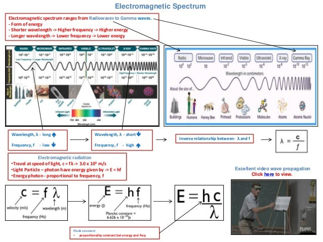 Electromagnetic Spectrum Electromagnetic spectrum ranges from Radiowaves to Gamma waves. - Form of energy - Shorter wavele...