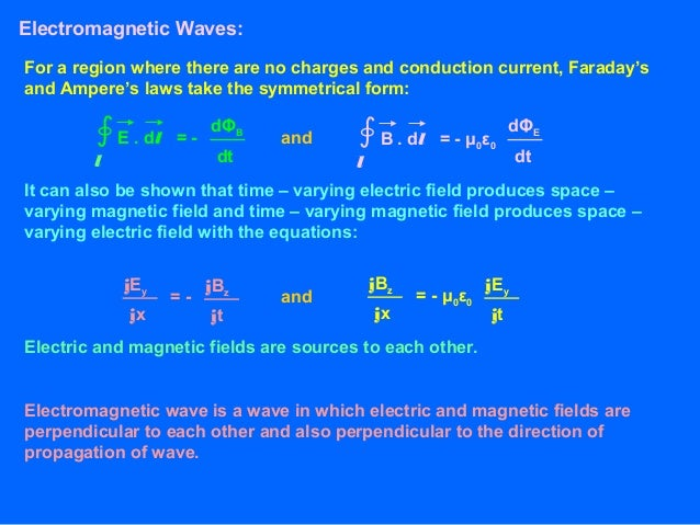 Electromagnetic Waves Class 12