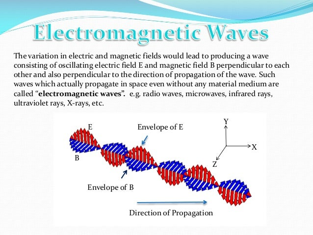 Electromagnetic waves BY- Rahul singh