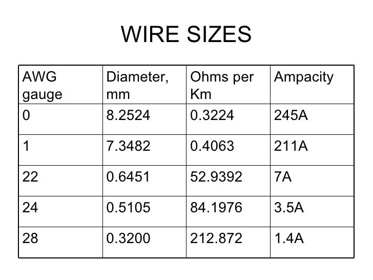 Fine 22 gauge wire diameter contemporary electrical circuit cool 8 awg wire size ideas electrical circuit diagram ideas greentooth Image collections