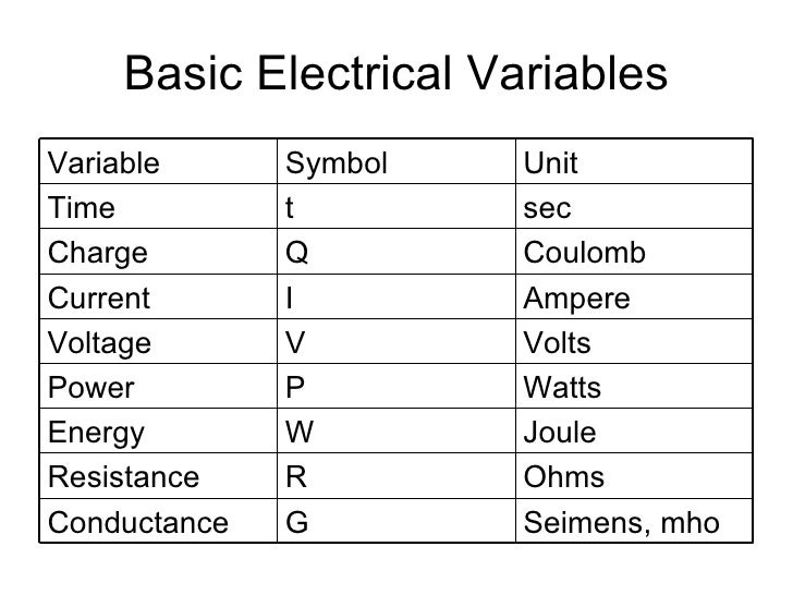 Electrical Measurement Terms : Electromagnetism electricity and digital electronics