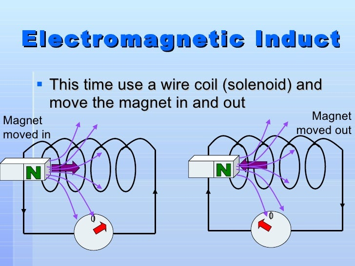 electromagnetism and magnetic field Read all about magnetic fields in the electromagnetism chapter of shmoop's physics textbook.