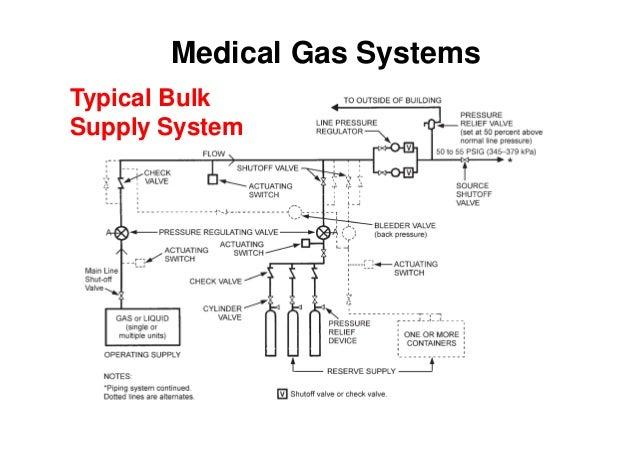 medical gas wiring diagram just another wiring diagram blog • medical gas wiring diagram wiring diagram schematic rh 15 10 8 systembeimroulette de schematic diagram