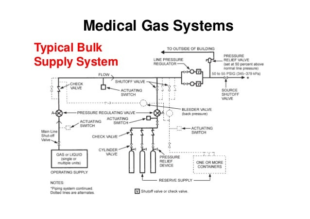 electromechanical systems in hospitals 061205 medical gas systems typical bulk supply system