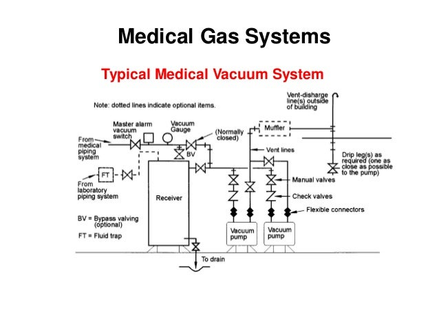 Electromechanical systems in hospitals, 061205