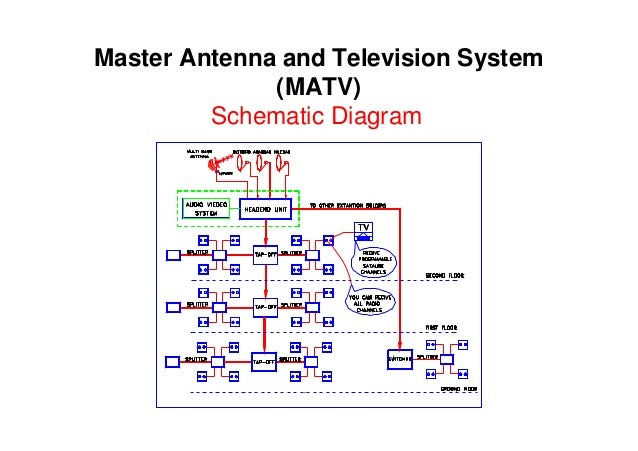 matv system diagram simple wiring diagram site matv block diagram everything wiring diagram camera diagram electromechanical systems in hospitals 061205 matv block