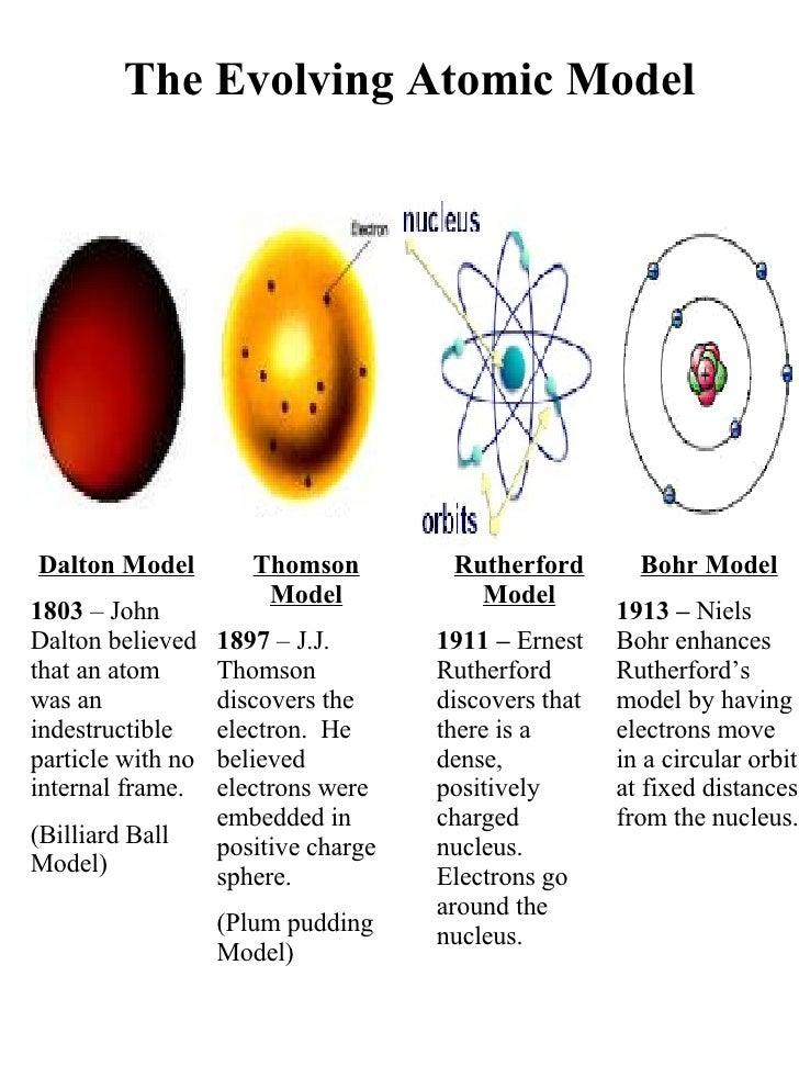 Dalton Model 1803  – John Dalton believed that an atom was an indestructible particle with no internal frame. (Billiard Ba...