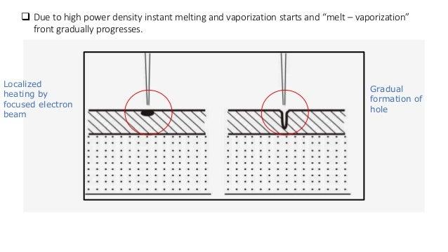 electron beam machining