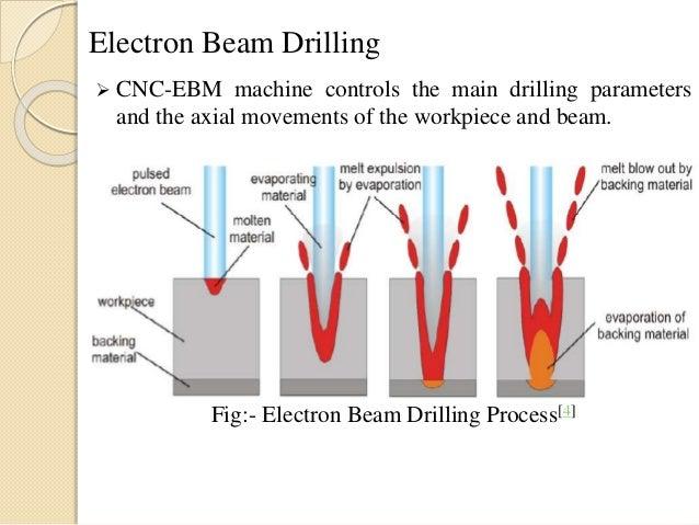 Electron Beam Micromachining