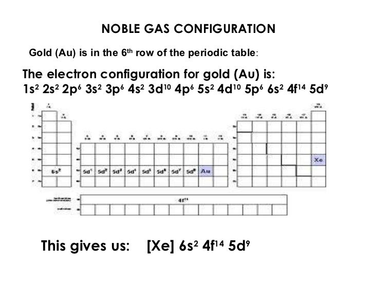 Electron configuration 12 noble gas configuration the electron urtaz Image collections