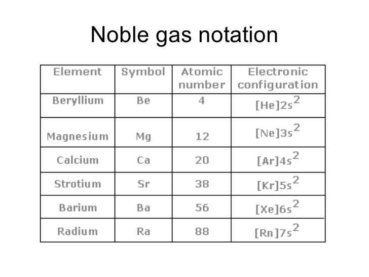 Electron Configuration 10407000 on Atomic Chart Periodic Table